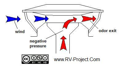 Installing A Rv 360 Siphon Roof Vent