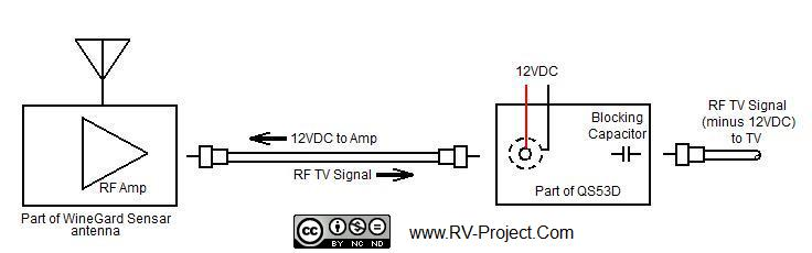 al s rv projects and resources a custom audio video cabinet for essentially the coax from the antenna to the qs53d performs a double duty it supplies 12vdc up the coax for the rf amplifier to function and provides the